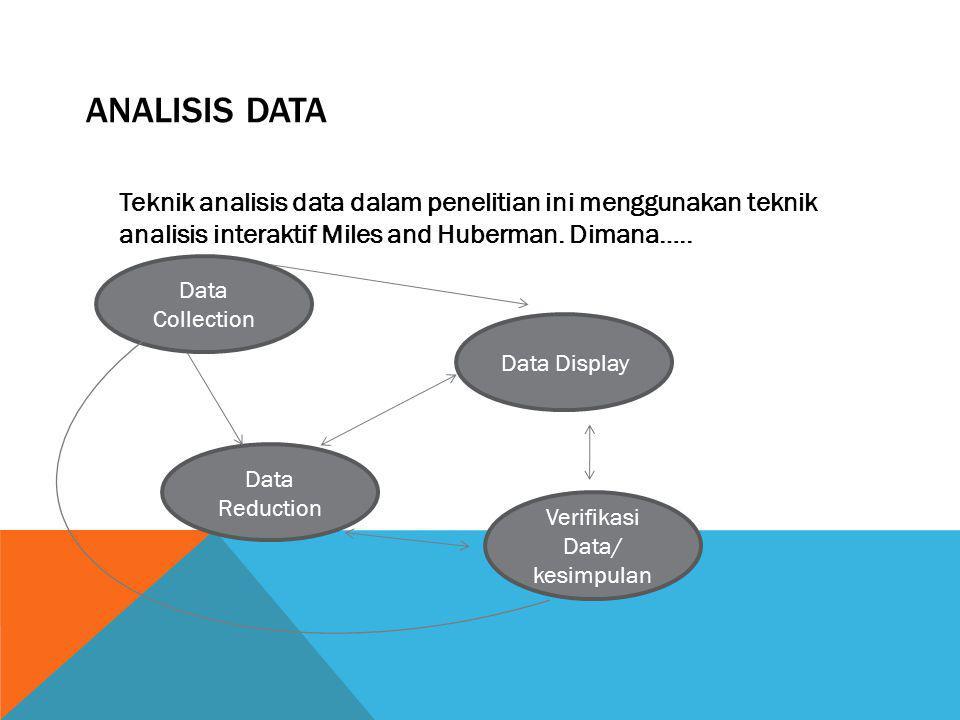 ANALISIS DATA Teknik analisis data dalam penelitian ini menggunakan teknik analisis interaktif Miles and Huberman. Dimana….. Data Reduction Data Colle