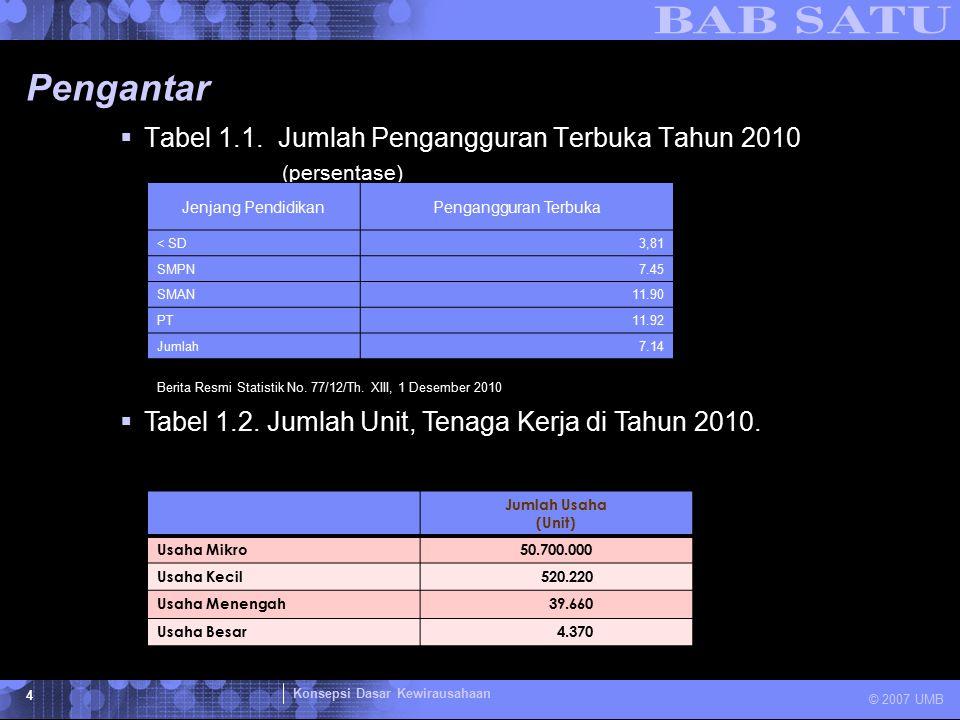 Konsepsi Dasar Kewirausahaan © 2007 UMB 4 Pengantar  Tabel 1.1. Jumlah Pengangguran Terbuka Tahun 2010 (persentase) Jenjang PendidikanPengangguran Te