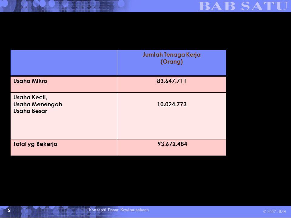 Konsepsi Dasar Kewirausahaan © 2007 UMB 5 Jumlah Tenaga Kerja (Orang) Usaha Mikro83.647.711 Usaha Kecil, Usaha Menengah Usaha Besar 10.024.773 Total y