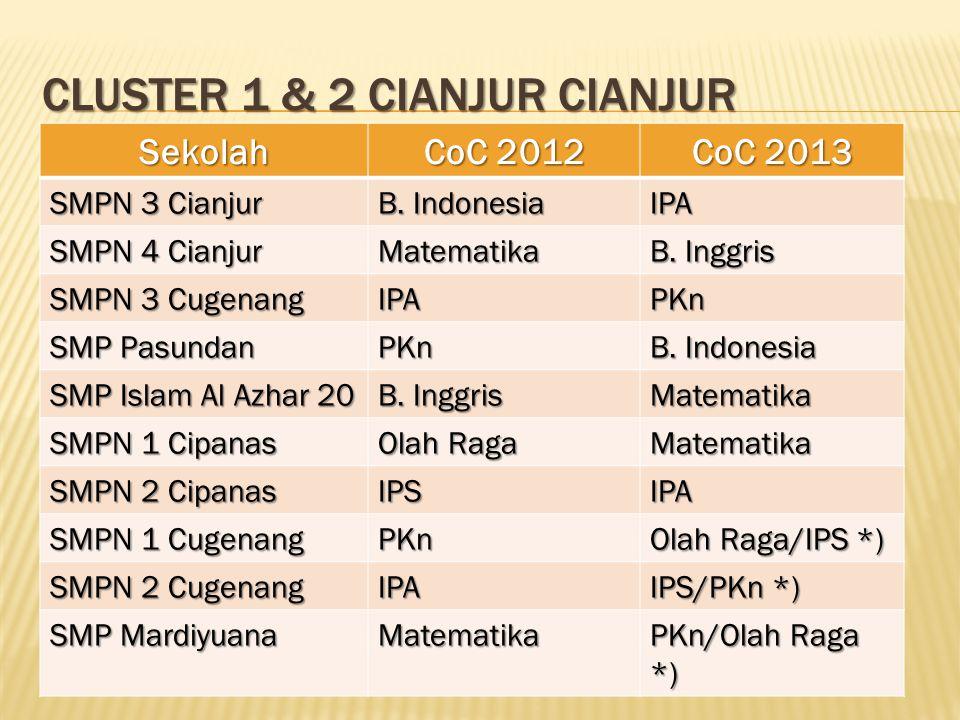 CLUSTER 1 & 2 CIANJUR CIANJUR Sekolah CoC 2012 CoC 2013 SMPN 3 Cianjur B. Indonesia IPA SMPN 4 Cianjur Matematika B. Inggris SMPN 3 Cugenang IPAPKn SM
