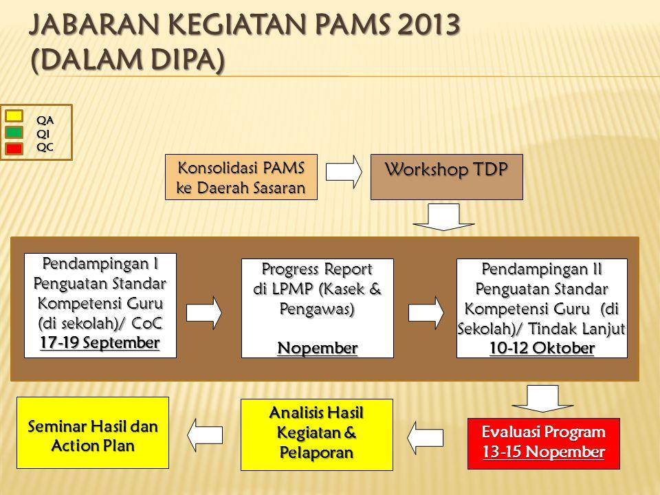 JABARAN KEGIATAN PAMS 2013 (DALAM DIPA) Workshop TDP Pendampingan I Penguatan Standar Kompetensi Guru (di sekolah)/ CoC 17-19 September Progress Repor