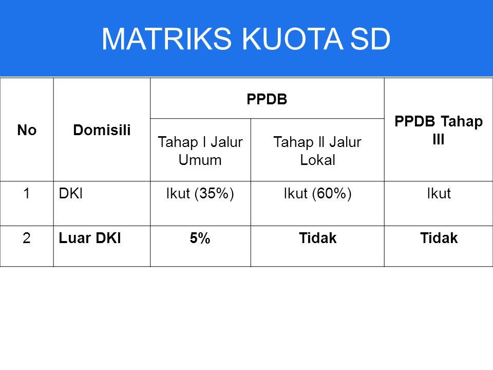 MATRIKS KUOTA SD NoDomisili PPDB PPDB Tahap IIl Tahap l Jalur Umum Tahap ll Jalur Lokal 1DKIIkut (35%)Ikut (60%)Ikut 2Luar DKI5%Tidak