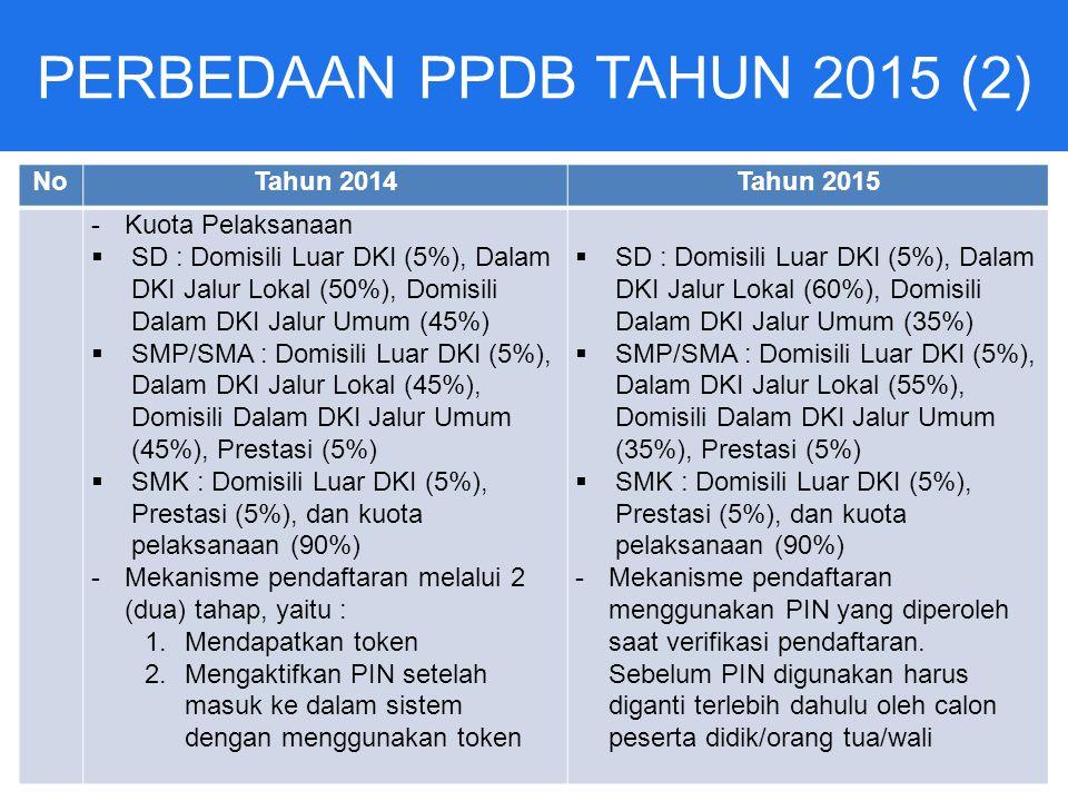 PERBEDAAN PPDB TAHUN 2015 (2) NoTahun 2014Tahun 2015 -Kuota Pelaksanaan  SD : Domisili Luar DKI (5%), Dalam DKI Jalur Lokal (50%), Domisili Dalam DKI Jalur Umum (45%)  SMP/SMA : Domisili Luar DKI (5%), Dalam DKI Jalur Lokal (45%), Domisili Dalam DKI Jalur Umum (45%), Prestasi (5%)  SMK : Domisili Luar DKI (5%), Prestasi (5%), dan kuota pelaksanaan (90%) -Mekanisme pendaftaran melalui 2 (dua) tahap, yaitu : 1.Mendapatkan token 2.Mengaktifkan PIN setelah masuk ke dalam sistem dengan menggunakan token  SD : Domisili Luar DKI (5%), Dalam DKI Jalur Lokal (60%), Domisili Dalam DKI Jalur Umum (35%)  SMP/SMA : Domisili Luar DKI (5%), Dalam DKI Jalur Lokal (55%), Domisili Dalam DKI Jalur Umum (35%), Prestasi (5%)  SMK : Domisili Luar DKI (5%), Prestasi (5%), dan kuota pelaksanaan (90%) -Mekanisme pendaftaran menggunakan PIN yang diperoleh saat verifikasi pendaftaran.
