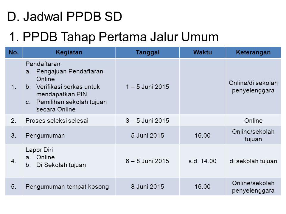2.PPDB Tahap Kedua Jalur Lokal No.KegiatanTanggalWaktuKeterangan 1.