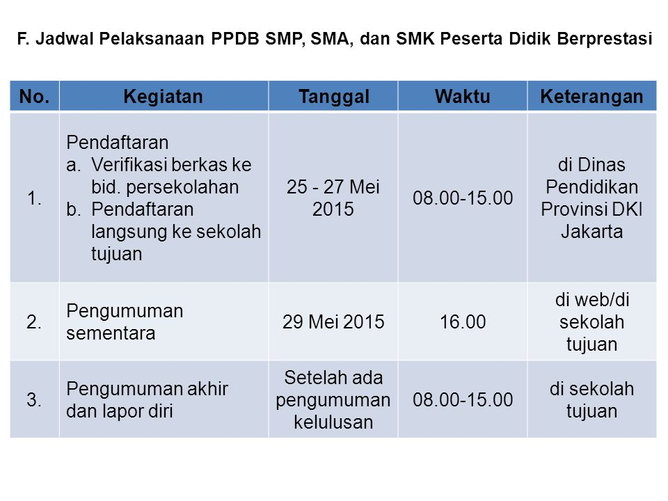 G.Jadwal Pelaksanaan PPDB SMP 1.