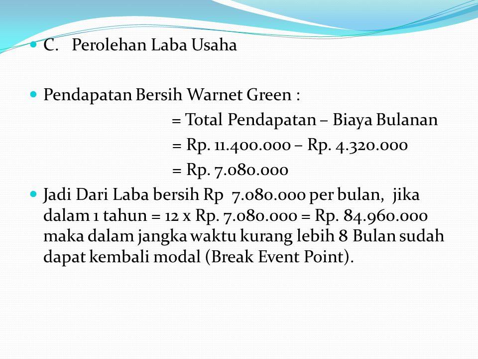 C. Perolehan Laba Usaha Pendapatan Bersih Warnet Green : = Total Pendapatan – Biaya Bulanan = Rp. 11.400.000 – Rp. 4.320.000 = Rp. 7.080.000 Jadi Dari