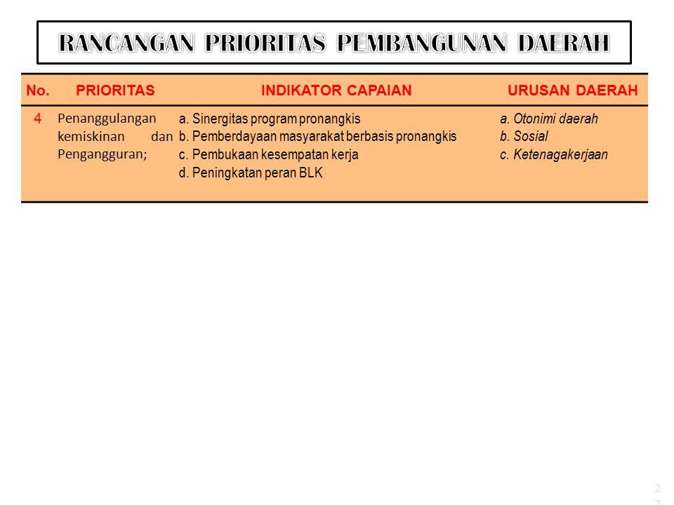 No.PRIORITASINDIKATOR CAPAIANURUSAN DAERAH 4 Penanggulangan kemiskinan dan Pengangguran; a.Sinergitas program pronangkis b.Pemberdayaan masyarakat ber