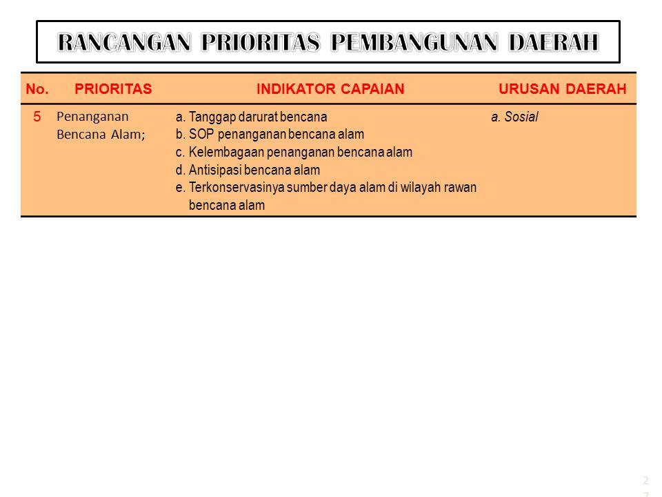 No.PRIORITASINDIKATOR CAPAIANURUSAN DAERAH 5 Penanganan Bencana Alam; a.Tanggap darurat bencana b.SOP penanganan bencana alam c.Kelembagaan penanganan