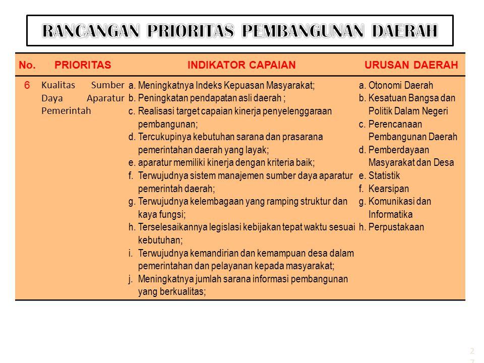 No.PRIORITASINDIKATOR CAPAIANURUSAN DAERAH 6 Kualitas Sumber Daya Aparatur Pemerintah a.Meningkatnya Indeks Kepuasan Masyarakat; b.Peningkatan pendapa