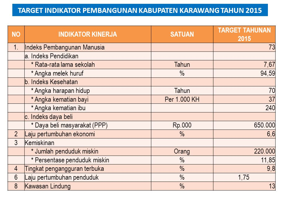 NOINDIKATOR KINERJASATUAN TARGET TAHUNAN 2015 1.Indeks Pembangunan Manusia 73 a.