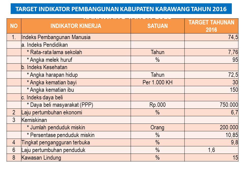 NOINDIKATOR KINERJASATUAN TARGET TAHUNAN 2016 1.Indeks Pembangunan Manusia 74,5 a.
