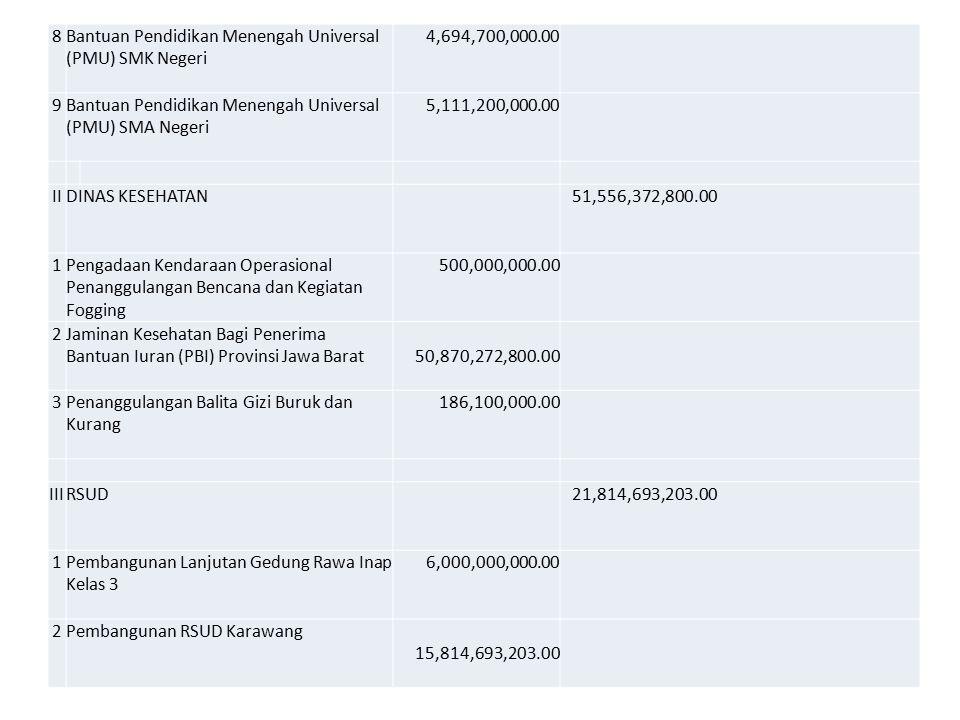8Bantuan Pendidikan Menengah Universal (PMU) SMK Negeri 4,694,700,000.00 9Bantuan Pendidikan Menengah Universal (PMU) SMA Negeri 5,111,200,000.00 IIDINAS KESEHATAN 51,556,372,800.00 1Pengadaan Kendaraan Operasional Penanggulangan Bencana dan Kegiatan Fogging 500,000,000.00 2Jaminan Kesehatan Bagi Penerima Bantuan Iuran (PBI) Provinsi Jawa Barat 50,870,272,800.00 3Penanggulangan Balita Gizi Buruk dan Kurang 186,100,000.00 IIIRSUD 21,814,693,203.00 1Pembangunan Lanjutan Gedung Rawa Inap Kelas 3 6,000,000,000.00 2Pembangunan RSUD Karawang 15,814,693,203.00