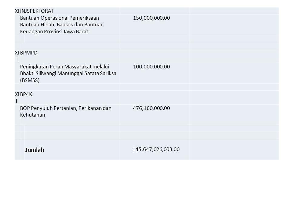 XIINJSPEKTORAT Bantuan Operasional Pemeriksaan Bantuan Hibah, Bansos dan Bantuan Keuangan Provinsi Jawa Barat 150,000,000.00 XI I BPMPD Peningkatan Peran Masyarakat melalui Bhakti Siliwangi Manunggal Satata Sariksa (BSMSS) 100,000,000.00 XI II BP4K BOP Penyuluh Pertanian, Perikanan dan Kehutanan 476,160,000.00 Jumlah 145,647,026,003.00