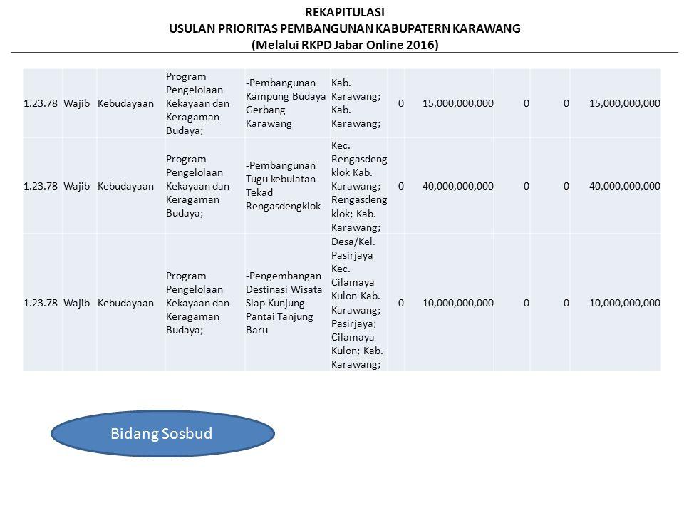 1.23.78WajibKebudayaan Program Pengelolaan Kekayaan dan Keragaman Budaya; -Pembangunan Kampung Budaya Gerbang Karawang Kab.