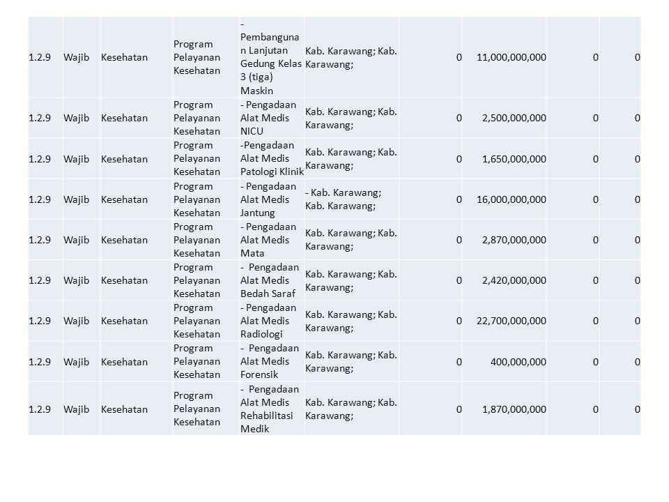 1.2.9WajibKesehatan Program Pelayanan Kesehatan - Pembanguna n Lanjutan Gedung Kelas 3 (tiga) Maskin Kab. Karawang; 011,000,000,00000 1.2.9WajibKeseha