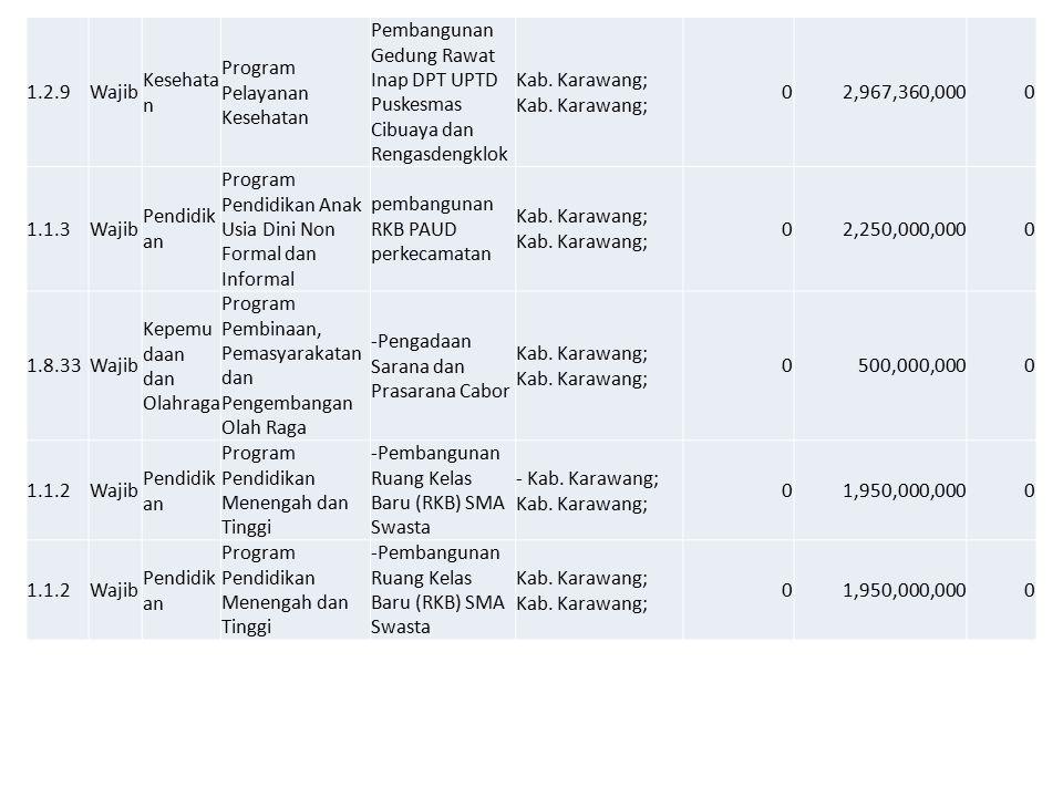 1.2.9Wajib Kesehata n Program Pelayanan Kesehatan Pembangunan Gedung Rawat Inap DPT UPTD Puskesmas Cibuaya dan RengasdengklokKab. Karawang; 02,967,360