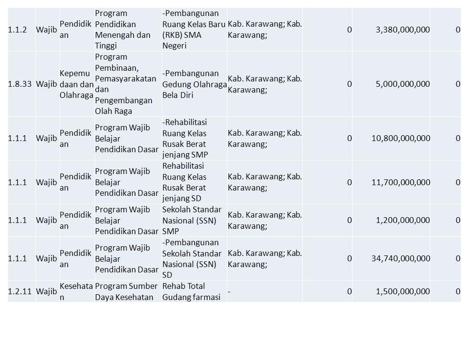 1.1.2Wajib Pendidik an Program Pendidikan Menengah dan Tinggi -Pembangunan Ruang Kelas Baru (RKB) SMA Negeri Kab. Karawang; 03,380,000,0000 1.8.33Waji