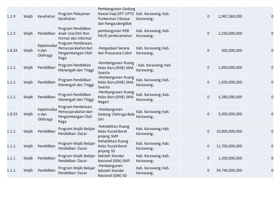 1.2.9WajibKesehatan Program Pelayanan Kesehatan Pembangunan Gedung Rawat Inap DPT UPTD Puskesmas Cibuaya dan Rengasdengklok Kab. Karawang; 02,967,360,