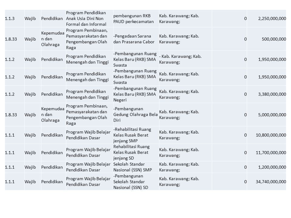 1.1.3WajibPendidikan Program Pendidikan Anak Usia Dini Non Formal dan Informal pembangunan RKB PAUD perkecamatan Kab. Karawang; 02,250,000,000 1.8.33W