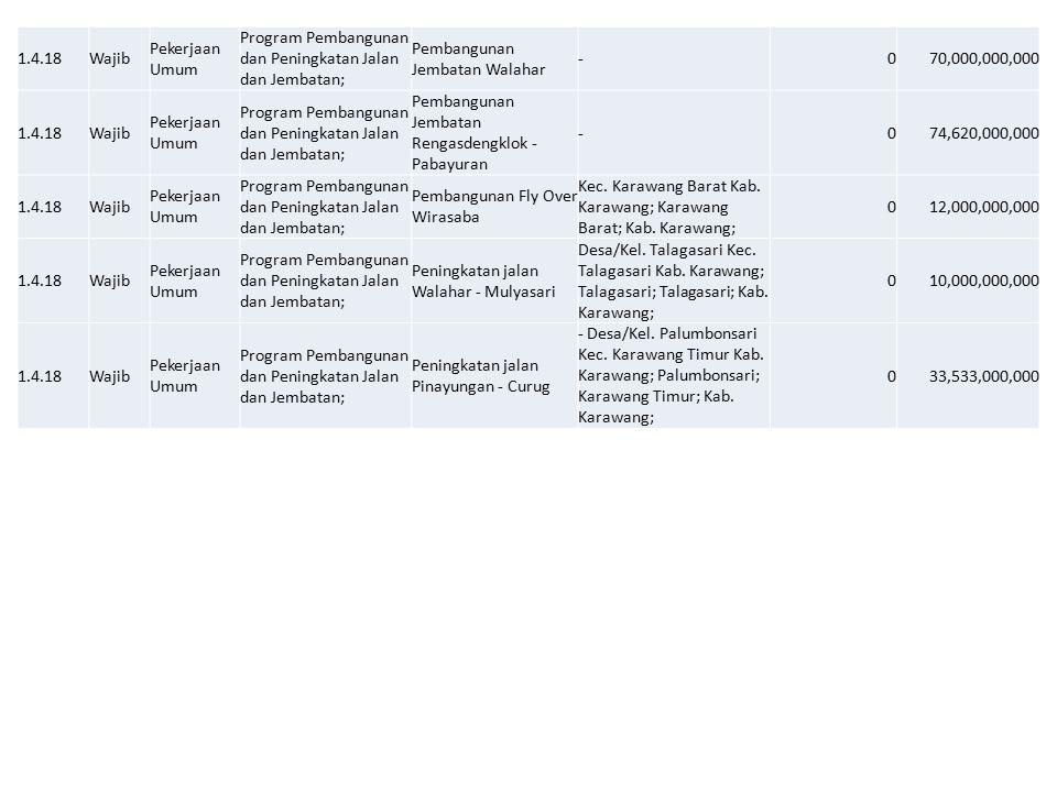 1.4.18Wajib Pekerjaan Umum Program Pembangunan dan Peningkatan Jalan dan Jembatan; Pembangunan Jembatan Walahar -070,000,000,000 1.4.18Wajib Pekerjaan Umum Program Pembangunan dan Peningkatan Jalan dan Jembatan; Pembangunan Jembatan Rengasdengklok - Pabayuran -074,620,000,000 1.4.18Wajib Pekerjaan Umum Program Pembangunan dan Peningkatan Jalan dan Jembatan; Pembangunan Fly Over Wirasaba Kec.