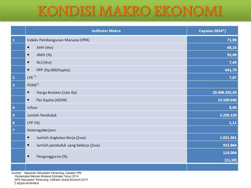 Indikator MakroCapaian 2014*) 1 Indeks Pembangunan Manusia (IPM) 71,98  AHH (thn) 68,18  AMH (%) 93,49  RLS (thn) 7,45  PPP (Rp 000/kapita) 641,70