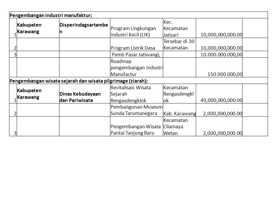 Pengembangan industri manufaktur; 1 Kabupaten Karawang Disperindagsartambe n Program Lingkungan Industri Kecil (LIK) Kec. Kecamatan Jatisari10,000,000