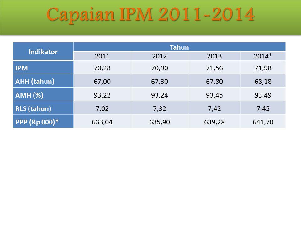 Indikator Tahun 2011201220132014* IPM 70,2870,90 71,56 71,98 AHH (tahun) 67,0067,30 67,80 68,18 AMH (%) 93,2293,24 93,45 93,49 RLS (tahun) 7,027,32 7,
