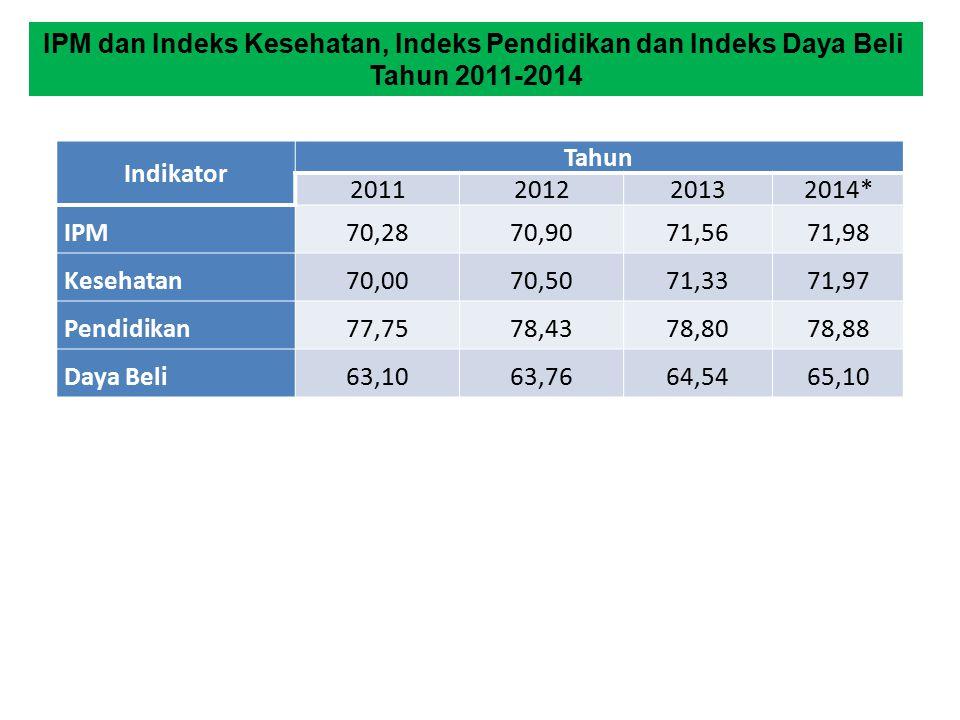 Indikator Tahun 2011201220132014* IPM 70,2870,90 71,5671,98 Kesehatan 70,0070,50 71,3371,97 Pendidikan 77,7578,43 78,8078,88 Daya Beli 63,1063,76 64,5465,10 IPM dan Indeks Kesehatan, Indeks Pendidikan dan Indeks Daya Beli Tahun 2011-2014