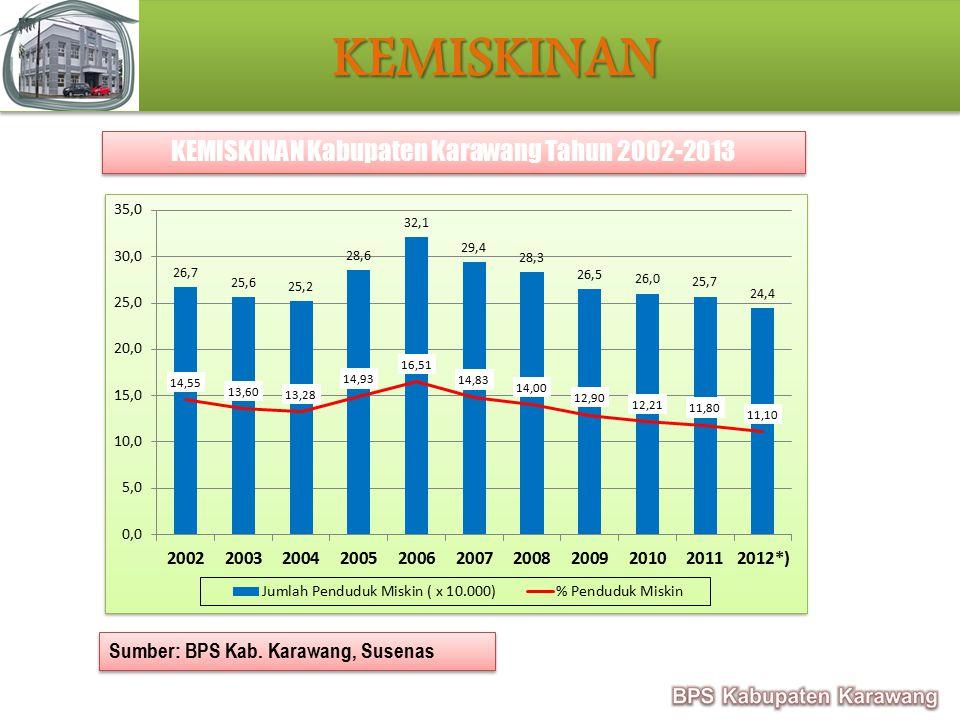 KEMISKINAN KEMISKINAN Sumber: BPS Kab. Karawang, Susenas KEMISKINAN Kabupaten Karawang Tahun 2002-2013