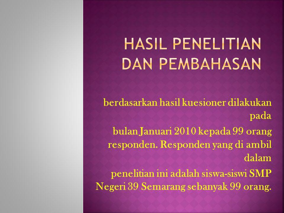berdasarkan hasil kuesioner dilakukan pada bulan Januari 2010 kepada 99 orang responden.