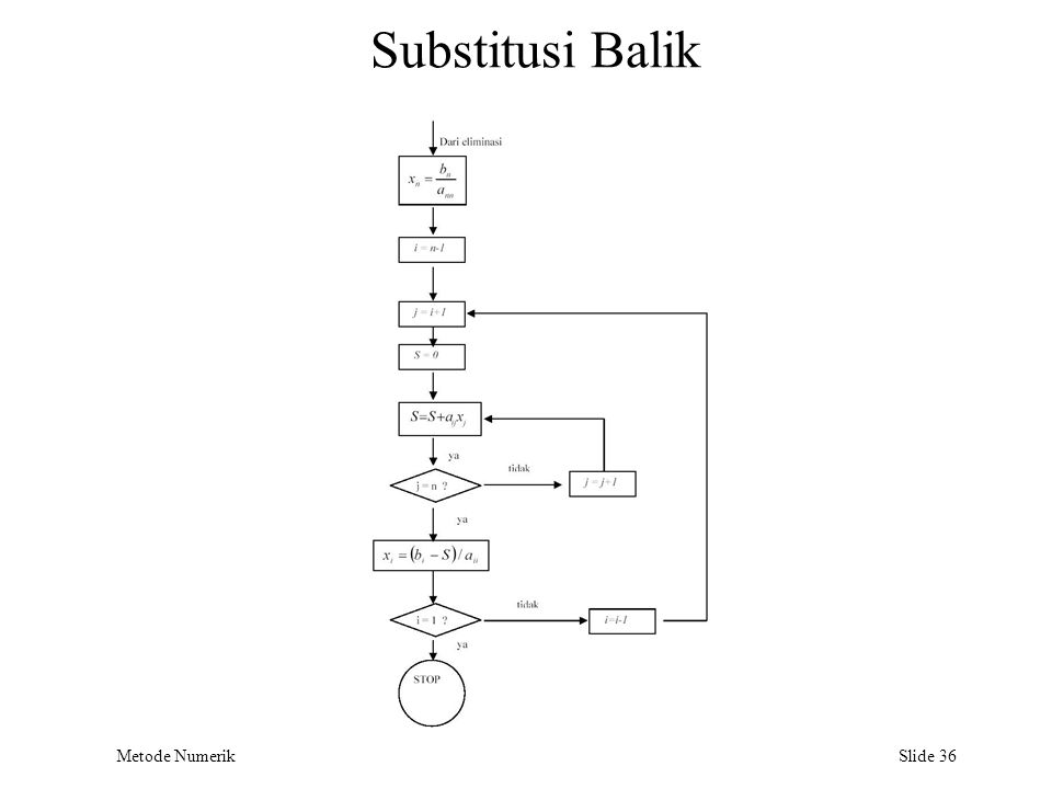 Metode Numerik Slide 36 Substitusi Balik