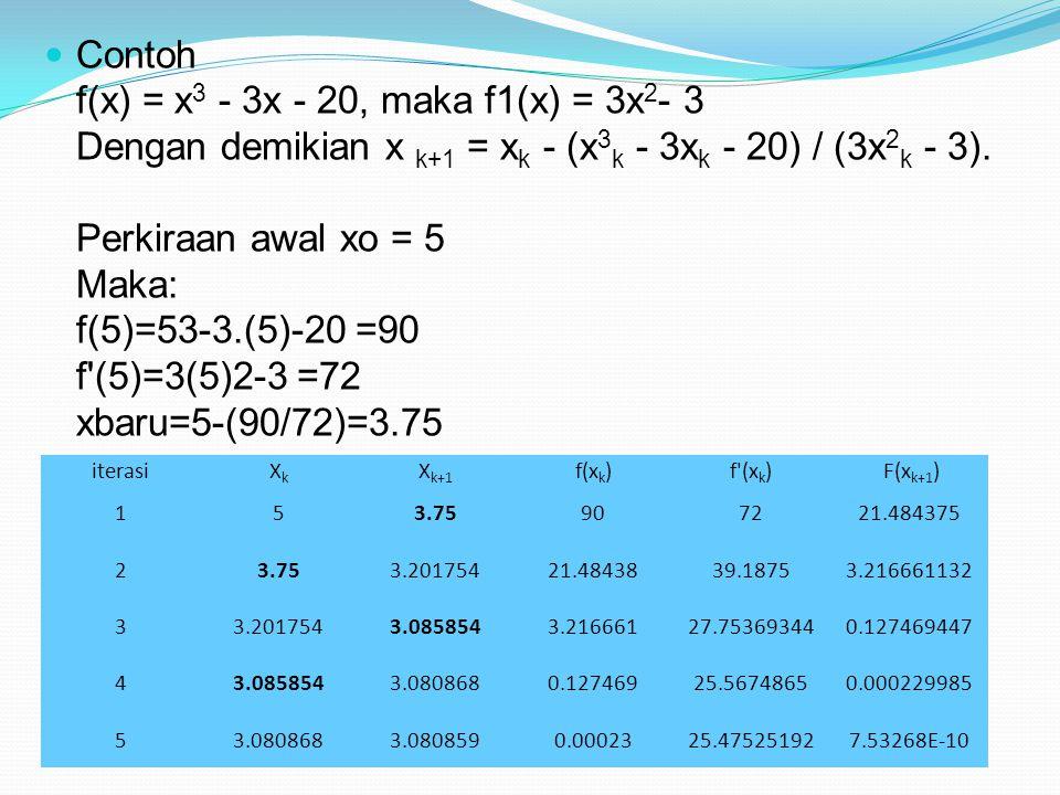Contoh f(x) = x 3 - 3x - 20, maka f1(x) = 3x 2 - 3 Dengan demikian x k+1 = x k - (x 3 k - 3x k - 20) / (3x 2 k - 3). Perkiraan awal xo = 5 Maka: f(5)=