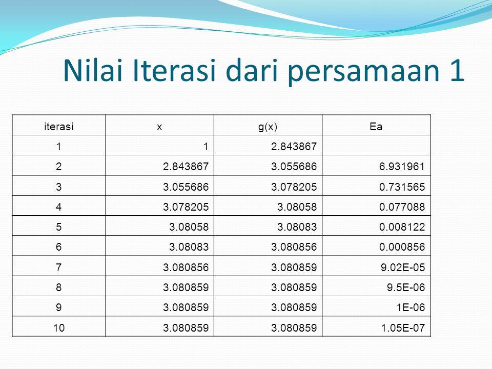 Nilai Iterasi dari persamaan 2 iterasixg(x)Ea 11-6.33333 2 -91.345793.06663 3-91.3457-25407099.96405 4-254070-5.5E+15100 5-5.5E+15-5.4E+46100 6-5.4E+46-5E+139100 7-5E+139 8 9 10