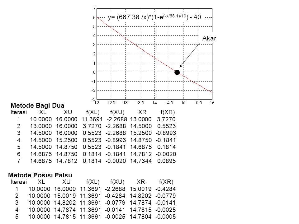 y= (667.38./x)*(1-e (-x/68.1)/10 ) - 40 Akar Iterasi XL XU f(XL) f(XU) XR f(XR) 1 10.0000 16.0000 11.3691 -2.2688 13.0000 3.7270 2 13.0000 16.0000 3.7270 -2.2688 14.5000 0.5523 3 14.5000 16.0000 0.5523 -2.2688 15.2500 -0.8993 4 14.5000 15.2500 0.5523 -0.8993 14.8750 -0.1841 5 14.5000 14.8750 0.5523 -0.1841 14.6875 0.1814 6 14.6875 14.8750 0.1814 -0.1841 14.7812 -0.0020 7 14.6875 14.7812 0.1814 -0.0020 14.7344 0.0895 Iterasi XL XU f(XL) f(XU) XR f(XR) 1 10.0000 16.0000 11.3691 -2.2688 15.0019 -0.4284 2 10.0000 15.0019 11.3691 -0.4284 14.8202 -0.0779 3 10.0000 14.8202 11.3691 -0.0779 14.7874 -0.0141 4 10.0000 14.7874 11.3691 -0.0141 14.7815 -0.0025 5 10.0000 14.7815 11.3691 -0.0025 14.7804 -0.0005 Metode Bagi Dua Metode Posisi Palsu