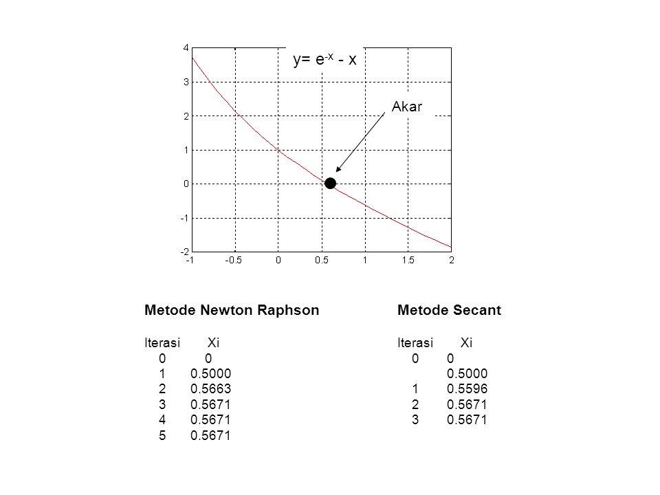 Iterasi Xi 0 0 1 -0.5000 2 -0.8772 3 -1.0917 4 -0.7387 5 -1.0463 6 -0.8974 7 -1.0889 Metode Newton Raphson Akar y= x 10 - 1 Iterasi XL XU f(XL) f(XU) XR f(XR) 1 0 1.3000 -1.0000 12.7858 0.6500 -0.9865 2 0.6500 1.3000 -0.9865 12.7858 0.9750 -0.2237 3 0.9750 1.3000 -0.2237 12.7858 1.1375 2.6267 4 0.9750 1.1375 -0.2237 2.6267 1.0563 0.7285 Metode Bagi Dua Iterasi XL XU f(XL) f(XU) XR f(XR) 1 0 1.3000 -1.0000 12.7858 0.0943 -1.0000 2 0.0943 1.3000 -1.0000 12.7858 0.1818 -1.0000 3 0.1818 1.3000 -1.0000 12.7858 0.2629 -1.0000 4 0.2629 1.3000 -1.0000 12.7858 0.3381 -1.0000 5 0.3381 1.3000 -1.0000 12.7858 0.4079 -0.9999 6 0.4079 1.3000 -0.9999 12.7858 0.4726 -0.9994 7 0.4726 1.3000 -0.9994 12.7858 0.5326 -0.9982 Metode Posisi Palsu
