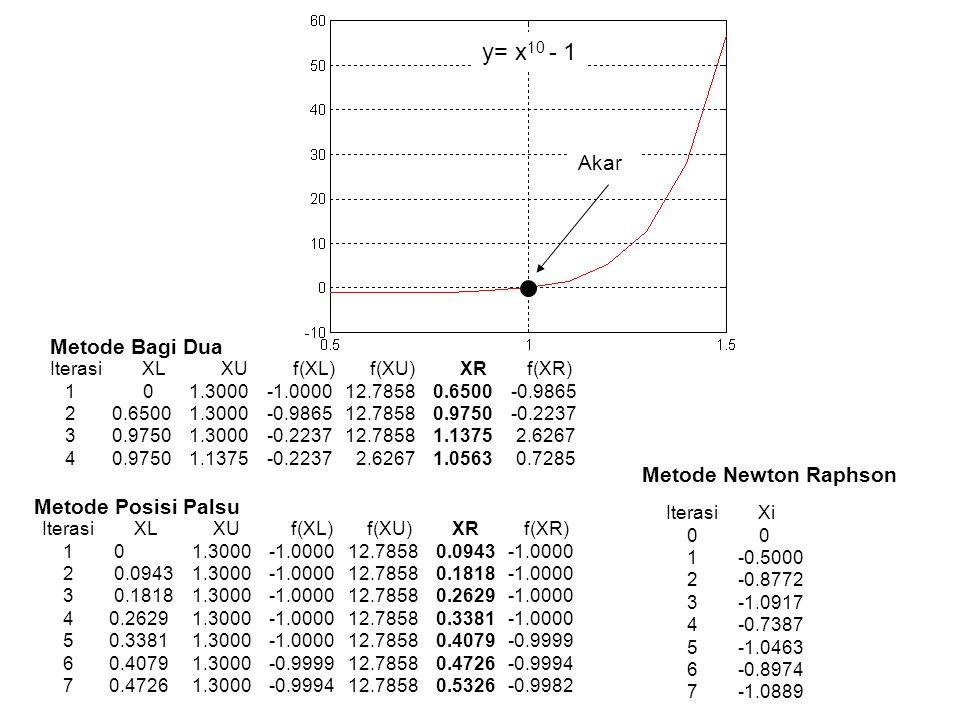 Iterasi Xi 0 10 1 7.0667 2 6.1246 3 6.0021 4 6.0000 Metode Newton Raphson Akar y= x 2 – 5x - 6 Iterasi XL XU f(XL) f(XU) XR f(XR) 1 0 10 -6 44 5 -6 2 5.0000 10.0000 -6.0000 44.0000 7.5000 12.7500 3 5.0000 7.5000 -6.0000 12.7500 6.2500 1.8125 4 5.0000 6.2500 -6.0000 1.8125 5.6250 -2.4844 5 5.6250 6.2500 -2.4844 1.8125 5.9375 -0.4336 6 5.9375 6.2500 -0.4336 1.8125 6.0938 0.6650 Metode Bagi Dua Iterasi XL XU f(XL) f(XU) XR f(XR) 1 0 10.0000 -6.0000 44.0000 1.2000 -10.5600 2 1.2000 10.0000 -10.5600 44.0000 2.9032 -12.0874 3 2.9032 10.0000 -12.0874 44.0000 4.4327 -8.5149 4 4.4327 10.0000 -8.5149 44.0000 5.3354 -4.2108 5 5.3354 10.0000 -4.2108 44.0000 5.7428 -1.7345 6 5.7428 10.0000 -1.7345 44.0000 5.9042 -0.6613 Metode Posisi Palsu Iterasi Xi 11 0 10 1 7.2500 2 6.4082 3 6.0589 4 6.0032 5 6.0000 Metode Secant