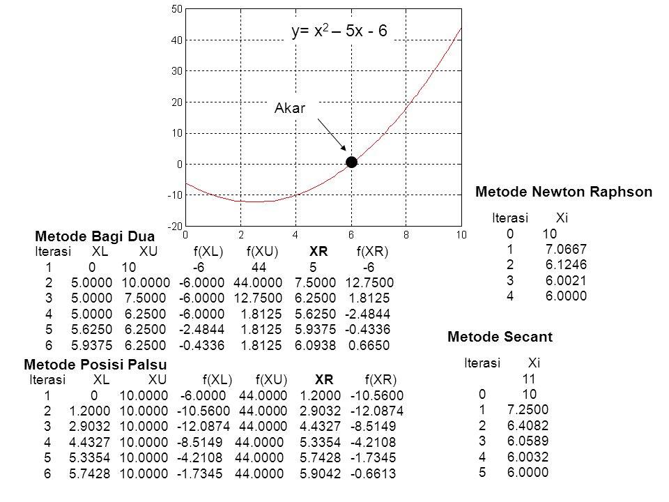 Metode Bisection : XL XU f (XL) f(XU) XR f(XR) 1.0000 8.0000 -5.3000 1.2800 4.5000 -3.7250 4.5000 8.0000 -3.7250 1.2800 6.2500 -1.6512 6.2500 8.0000 -1.6512 1.2800 7.1250 -0.2928 7.1250 8.0000 -0.2928 1.2800 7.5625 0.4668 7.1250 7.5625 -0.2928 0.4668 7.3438 0.0803 7.1250 7.3438 -0.2928 0.0803 7.2344 -0.1079 7.2344 7.3438 -0.1079 0.0803 7.2891 -0.0142 7.2891 7.3438 -0.0142 0.0803 7.3164 0.0329 7.2891 7.3164 -0.0142 0.0329 7.3027 0.0093 7.2891 7.3027 -0.0142 0.0093 7.2959 -0.0025 7.2959 7.3027 -0.0025 0.0093 7.2993 0.0034 Metode False position : XL XU f(XL) f(XU) XR f(XR) 1.0000 8.0000 -5.3000 1.2800 6.6383 -1.0749 6.6383 8.0000 -1.0749 1.2800 7.2598 -0.0644 7.2598 8.0000 -0.0644 1.2800 7.2953 -0.0035 7.2953 8.0000 -0.0035 1.2800 7.2972 -0.0002 7.2972 8.0000 -0.0002 1.2800 7.2973 0.0000 Contoh: Tentukan akar real positif dari persamaan y= 0.14x 2 – 0.32x – 5.12 Dengan batas-batas: X L = 1, X U = 8