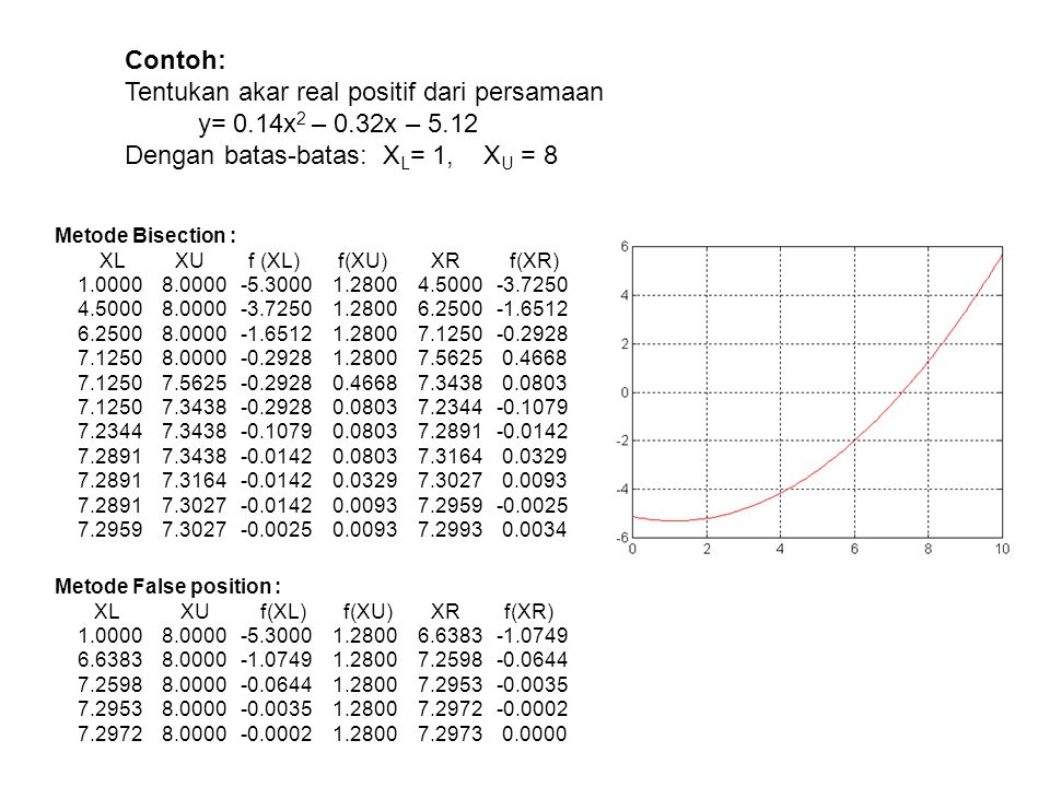 Metode Bisection : XL XU f (XL) f(XU) XR f(XR) 1.0000 8.0000 -5.3000 1.2800 4.5000 -3.7250 4.5000 8.0000 -3.7250 1.2800 6.2500 -1.6512 6.2500 8.0000 -