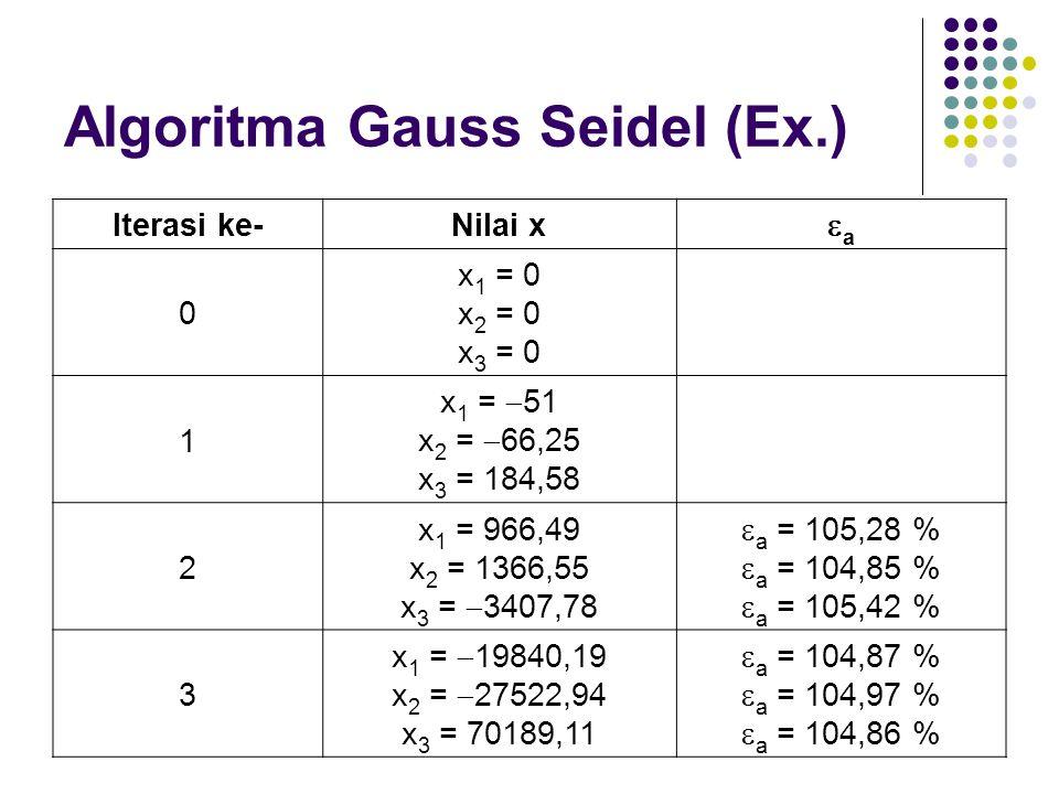 Algoritma Gauss Seidel (Ex.) Iterasi ke-Nilai x aa 0 x 1 = 0 x 2 = 0 x 3 = 0 1 x 1 =  51 x 2 =  66,25 x 3 = 184,58 2 x 1 = 966,49 x 2 = 1366,55 x 3 =  3407,78  a = 105,28 %  a = 104,85 %  a = 105,42 % 3 x 1 =  19840,19 x 2 =  27522,94 x 3 = 70189,11  a = 104,87 %  a = 104,97 %  a = 104,86 %