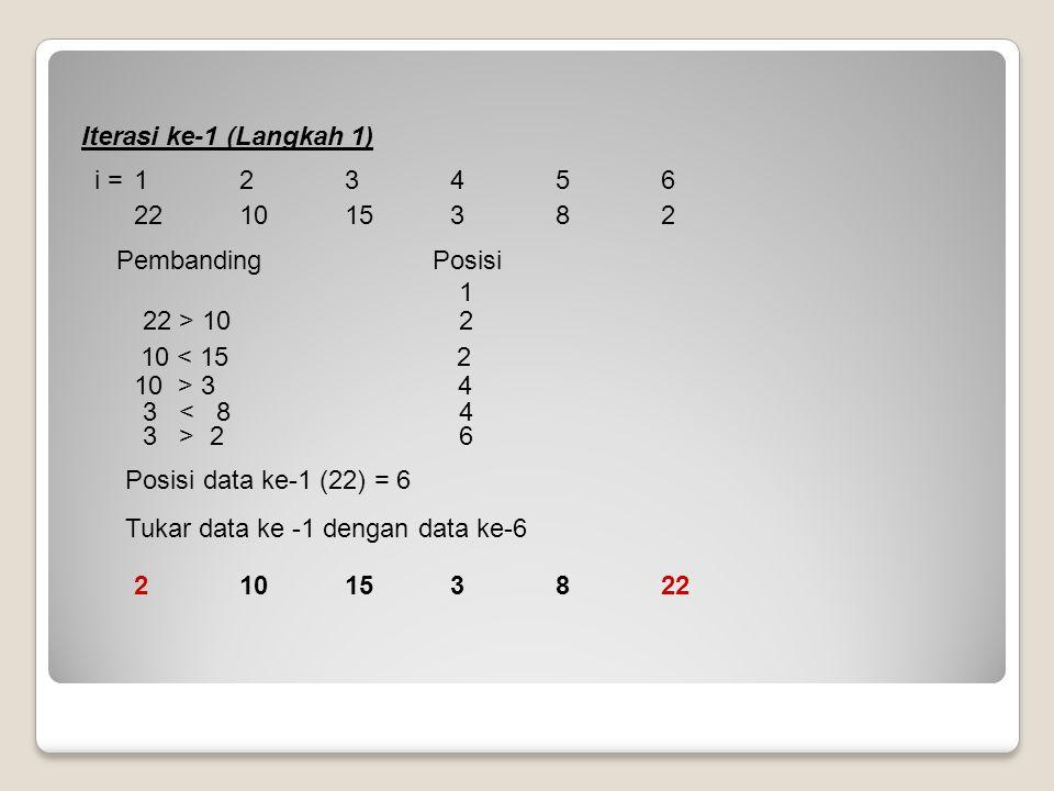 221015382 Iterasi ke-1 (Langkah 1) Pembanding Posisi 10 > 3 4 10 < 152 1 Posisi data ke-1 (22) = 6 Tukar data ke -1 dengan data ke-6 3 > 26 3 < 84 i =