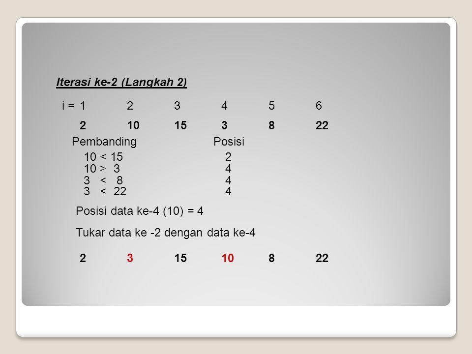 Iterasi ke-2 (Langkah 2) Pembanding Posisi 10 > 34 10 < 152 Posisi data ke-4 (10) = 4 Tukar data ke -2 dengan data ke-4 3 < 224 3 < 84 i = 123456 2315