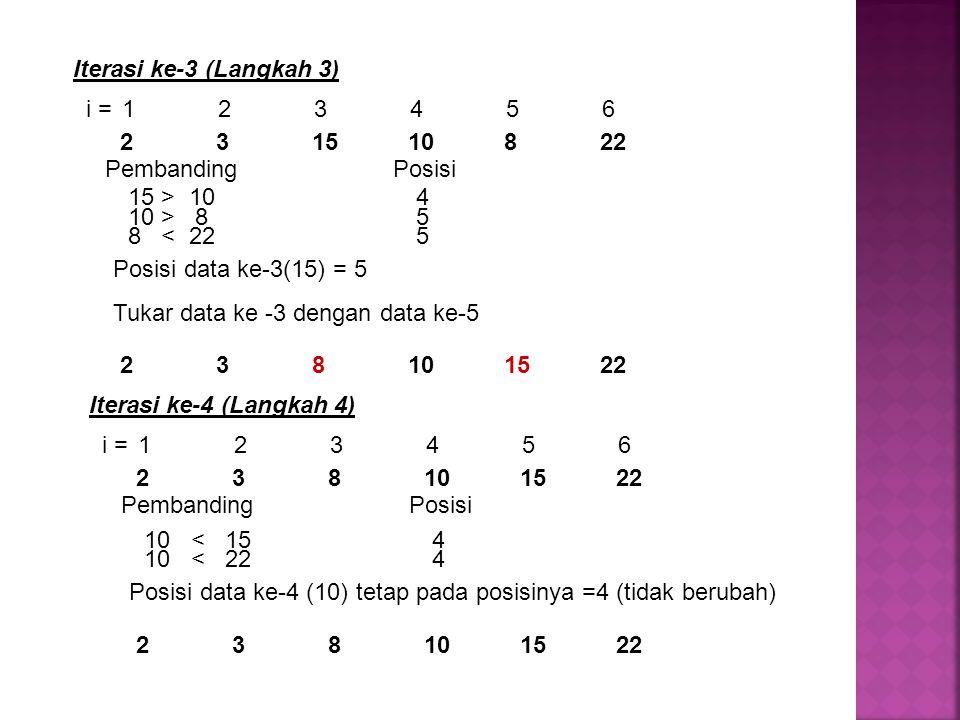 Iterasi ke-3 (Langkah 3) Pembanding Posisi 15 > 104 Posisi data ke-3(15) = 5 Tukar data ke -3 dengan data ke-5 8 < 225 10 > 85 i = 123456 238101522 23