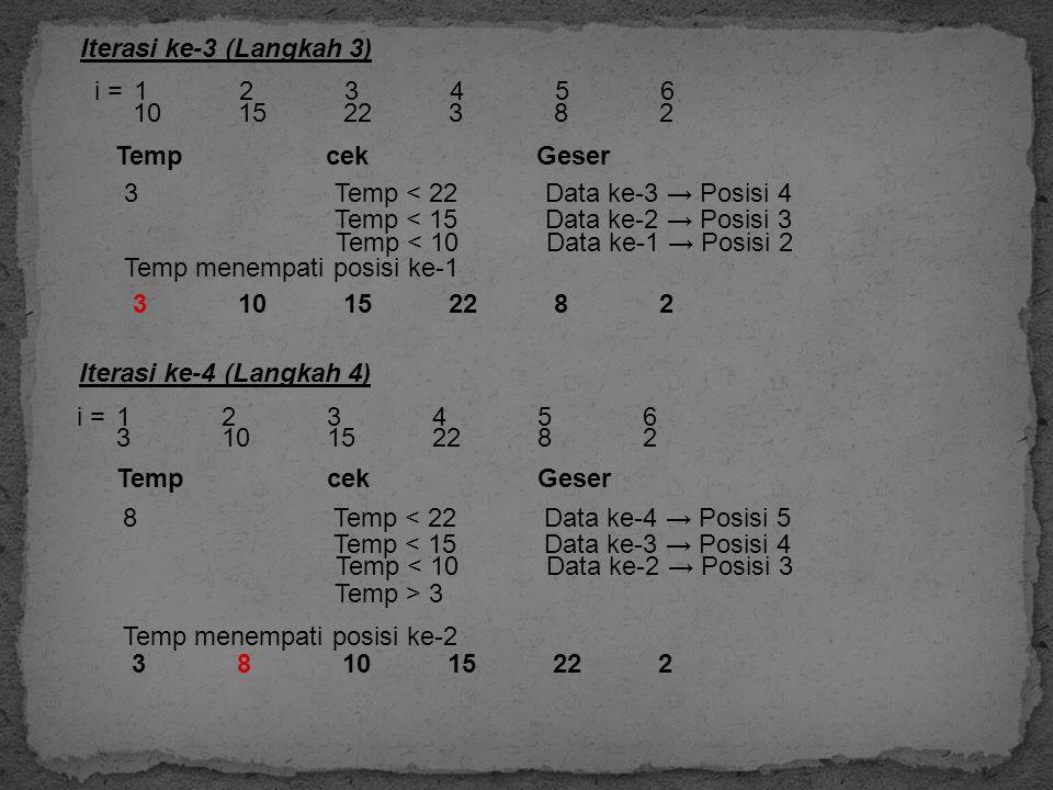 101522382 Iterasi ke-3 (Langkah 3) Temp cekGeser Temp menempati posisi ke-1 3Temp < 22Data ke-3 → Posisi 4 i = 123456 310152282 Temp < 15Data ke-2 → P