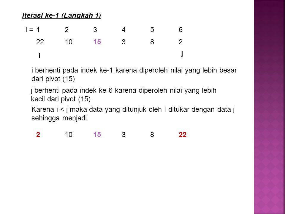221015382 Iterasi ke-1 (Langkah 1) i = 123456 i berhenti pada indek ke-1 karena diperoleh nilai yang lebih besar dari pivot (15) j berhenti pada indek