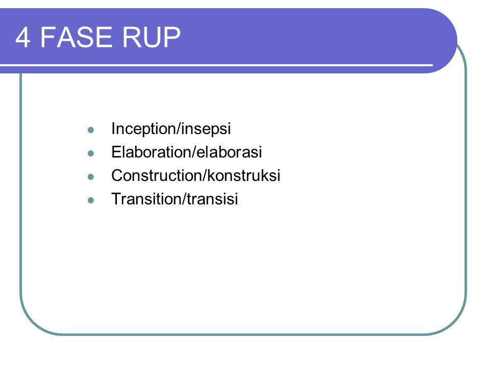 Inception Menentukan Ruang lingkup proyek Membuat 'Business Case' Menjawab pertanyaan apakah yang dikerjakan dapat menciptakan 'good business sense' sehingga proyek dapat dilanjutkan Elaboration Menganalisa berbagai persyaratan dan resiko Menetapkan 'base line' Merencanakan fase berikutnya yaitu construction FASE RUP