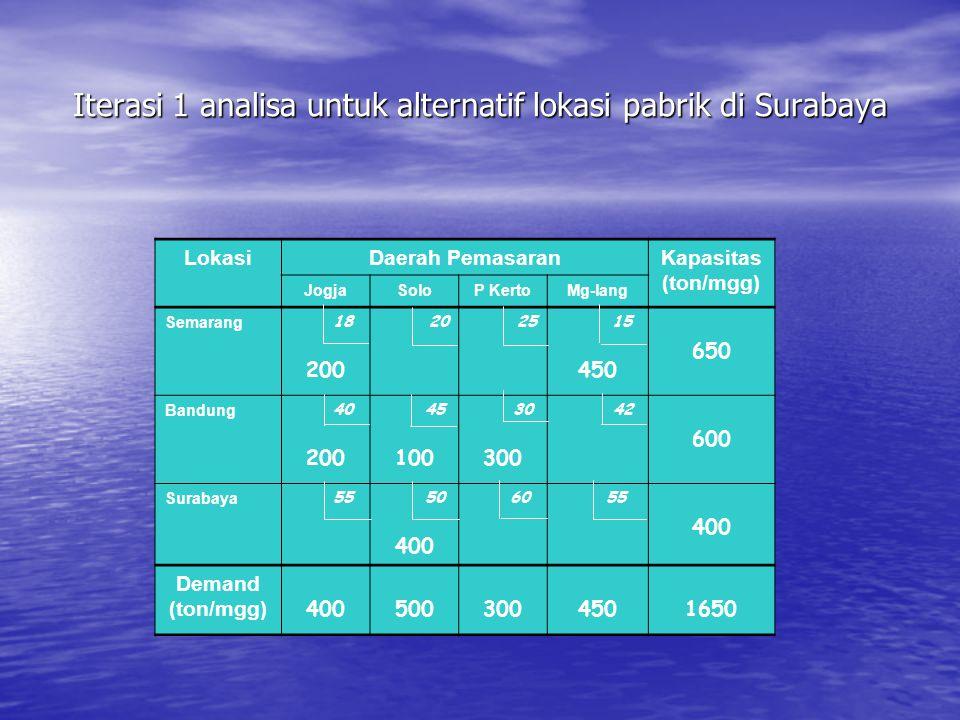 Iterasi 1 analisa untuk alternatif lokasi pabrik di Surabaya LokasiDaerah PemasaranKapasitas (ton/mgg) JogjaSoloP KertoMg-lang Semarang 18 200 20 25 15 450 650 Bandung 40 200 45 100 30 300 42 600 Surabaya 55 50 400 60 55 400 Demand (ton/mgg) 4005003004501650