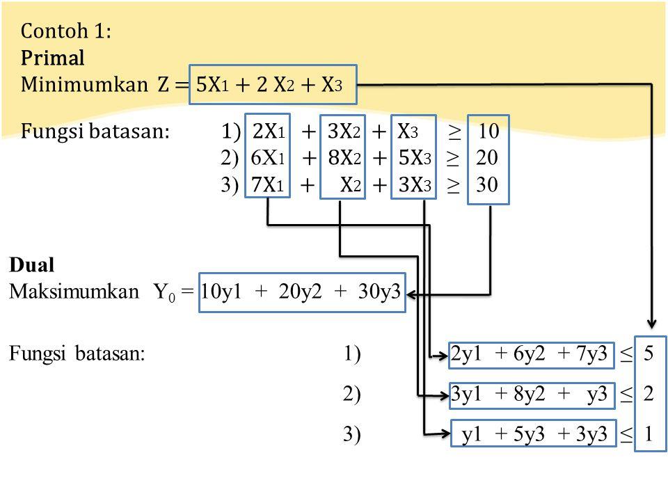 Contoh 1: Primal Minimumkan Z = 5X 1 + 2 X 2 + X 3 Fungsi batasan:1) 2X 1 + 3X 2 + X 3 ≥ 10 2) 6X 1 + 8X 2 + 5X 3 ≥ 20 3) 7X 1 + X 2 + 3X 3 ≥ 30 Dual Maksimumkan Y 0 = 10y1 + 20y2 + 30y3 Fungsi batasan:1) 2y1 + 6y2 + 7y3 ≤ 5 2) 3y1 + 8y2 + y3 ≤ 2 3) y1 + 5y3 + 3y3 ≤ 1