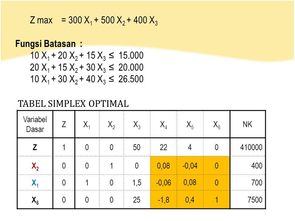 TABEL SIMPLEX OPTIMAL Z max = 300 X 1 + 500 X 2 + 400 X 3 Fungsi Batasan : 10 X 1 + 20 X 2 + 15 X 3 ≤ 15.000 20 X 1 + 15 X 2 + 30 X 3 ≤ 20.000 10 X 1 + 30 X 2 + 40 X 3 ≤ 26.500 Variabel Dasar ZX1X1 X2X2 X3X3 X4X4 X5X5 X6X6 NK Z 1 00502240410000 X2X2 0 0100,08-0,040400 X1X1 0 101,5-0,060,080700 X6X6 0 0025-1,80,417500