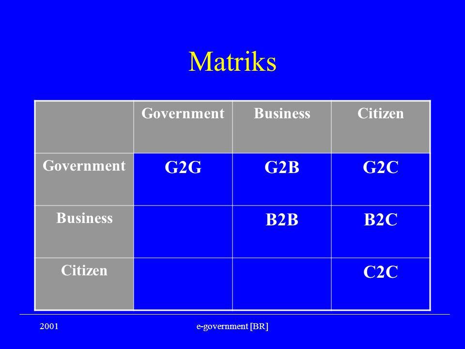 2001e-government [BR] Matriks GovernmentBusinessCitizen Government G2GG2BG2C Business B2BB2C Citizen C2C