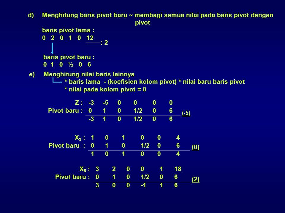 Z :-3-50000 Pivot baru :0101/206 -3101/206 (-5) X 3 :101004 Pivot baru :0101/206 101004 (0) e)Menghitung nilai baris lainnya * baris lama - (koefisien